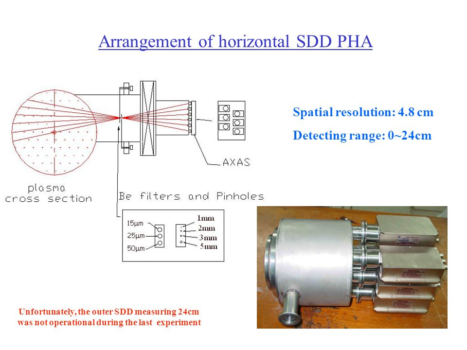 Arrangement of horizontal SDD PHA