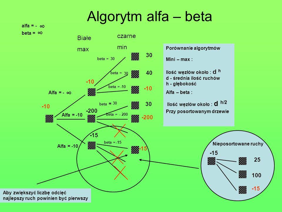 Algorytm alfa – beta ∞ ∞ ∞ Przy posortowanym drzewie czarne Białe min