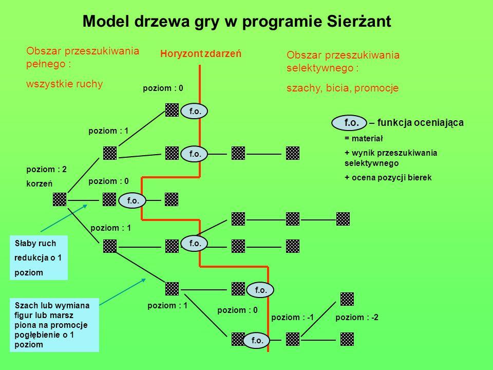 Model drzewa gry w programie Sierżant