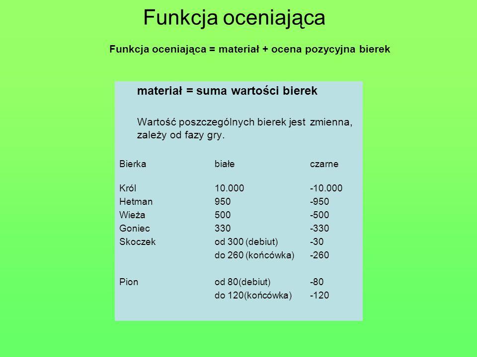 Funkcja oceniająca Funkcja oceniająca = materiał + ocena pozycyjna bierek. materiał = suma wartości bierek.