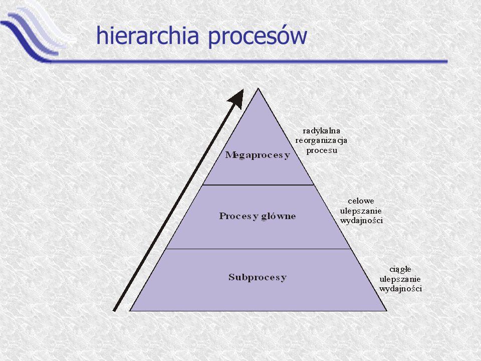 hierarchia procesów