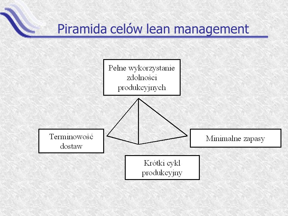 Piramida celów lean management