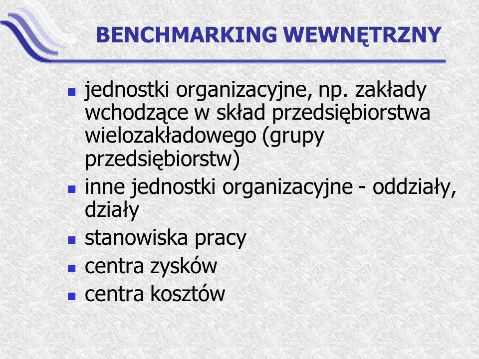 BENCHMARKING WEWNĘTRZNY