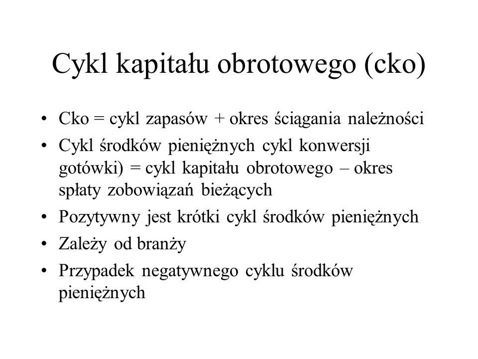 Cykl kapitału obrotowego (cko)