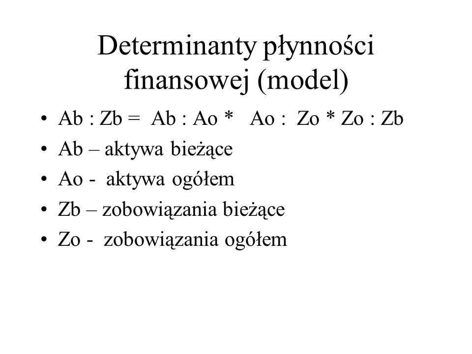 Determinanty płynności finansowej (model)