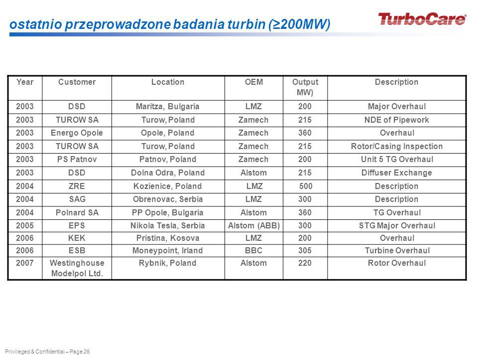 ostatnio przeprowadzone badania turbin (≥200MW)