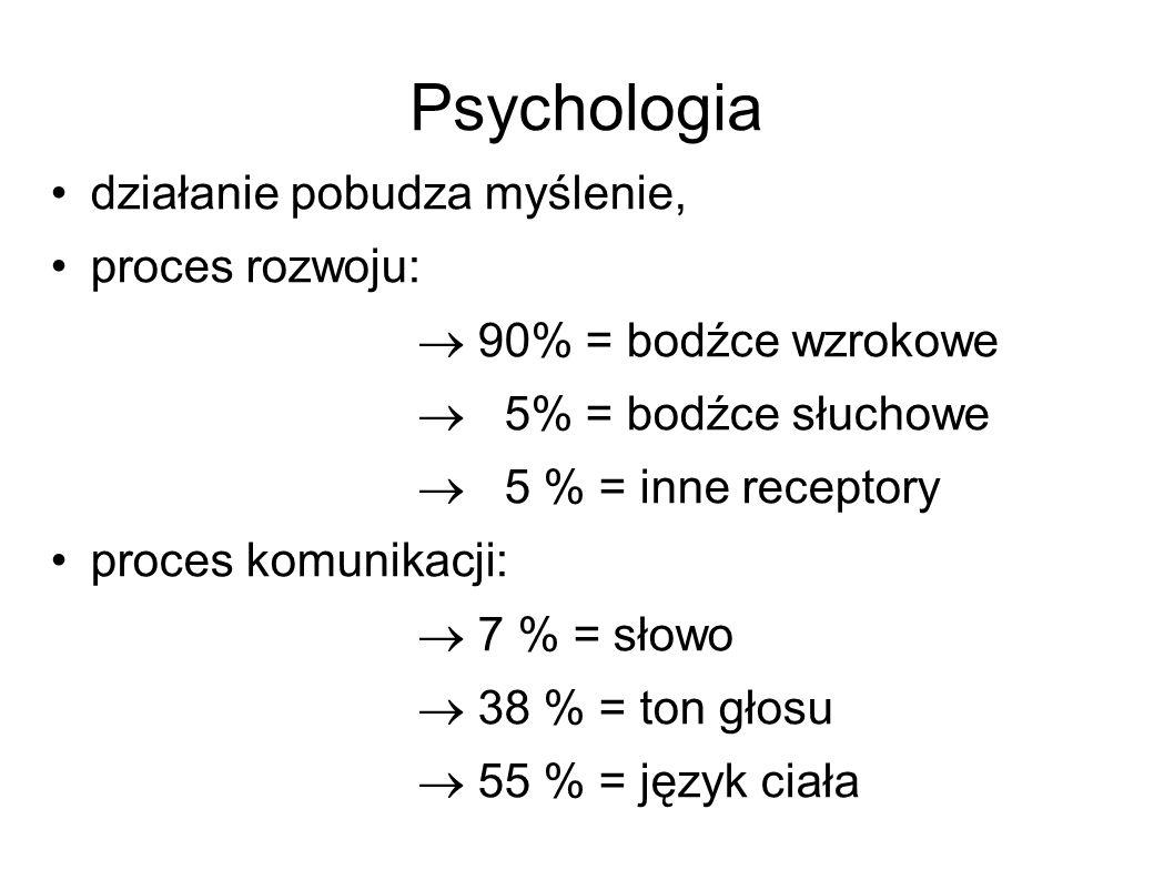 Psychologia działanie pobudza myślenie, proces rozwoju:
