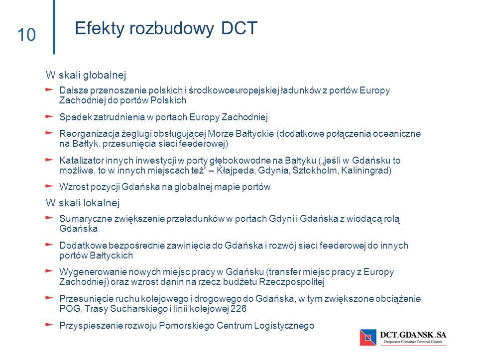Efekty rozbudowy DCT W skali globalnej W skali lokalnej