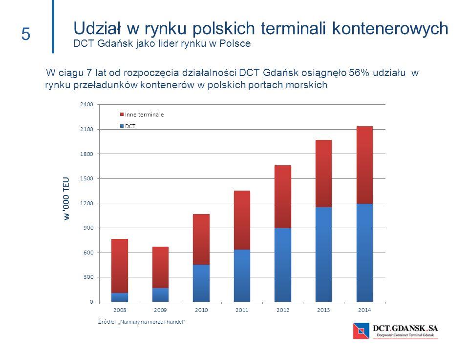 Udział w rynku polskich terminali kontenerowych DCT Gdańsk jako lider rynku w Polsce