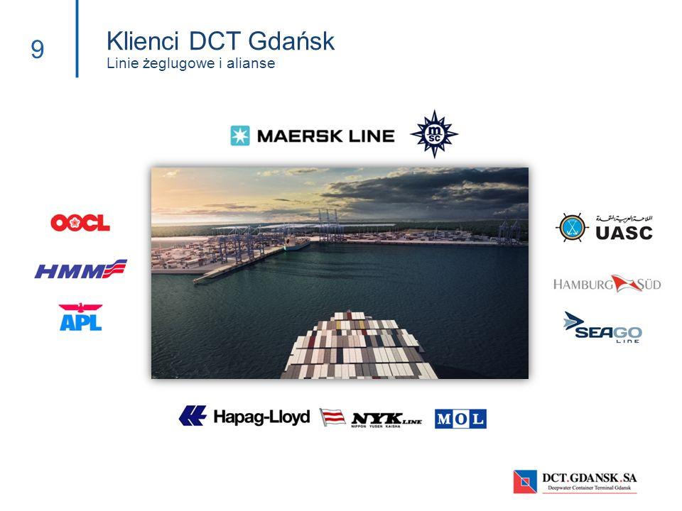 Klienci DCT Gdańsk Linie żeglugowe i alianse