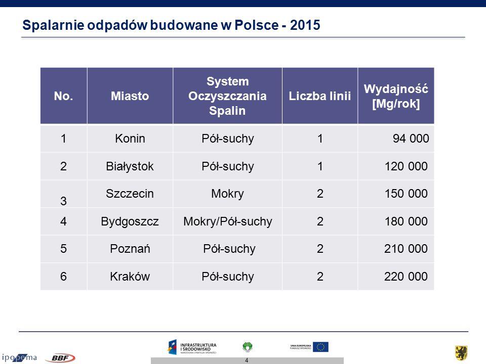 Spalarnie odpadów budowane w Polsce - 2015