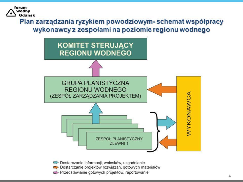 Plan zarządzania ryzykiem powodziowym- schemat współpracy wykonawcy z zespołami na poziomie regionu wodnego