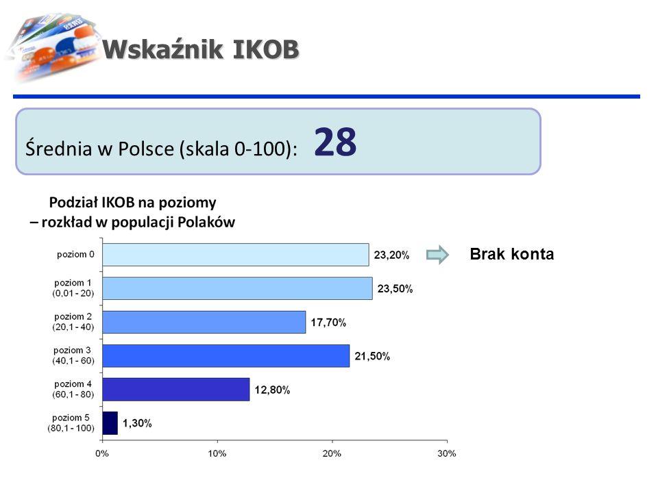 Wskaźnik IKOB Średnia w Polsce (skala 0-100): 28 Brak konta