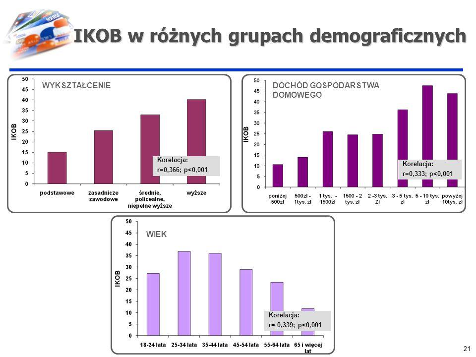 IKOB w różnych grupach demograficznych