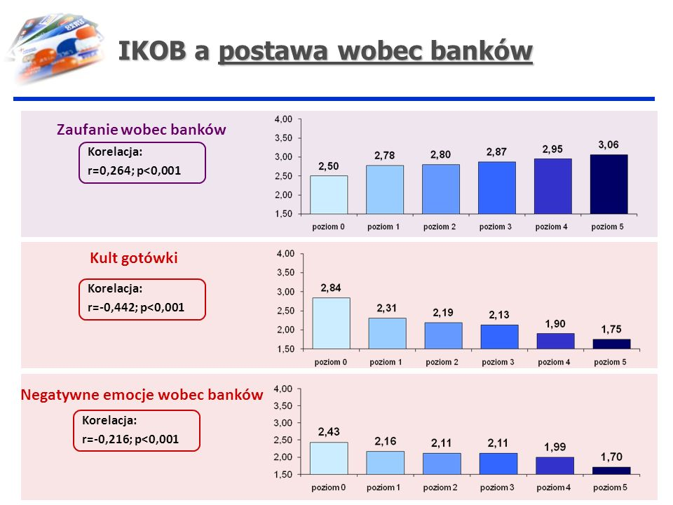 IKOB a postawa wobec banków