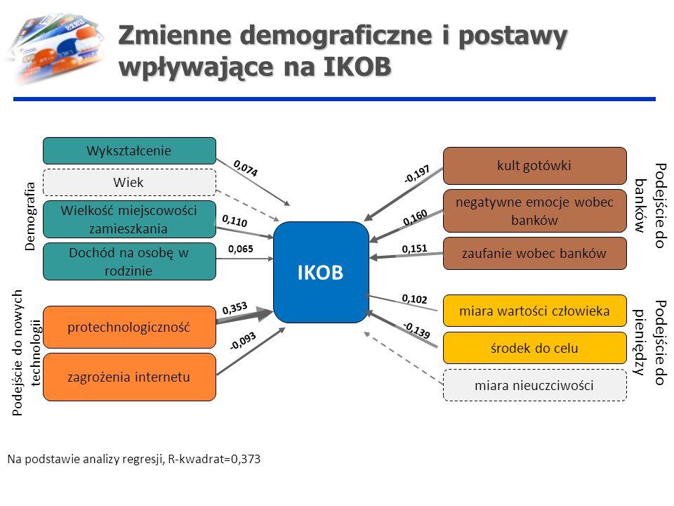 Zmienne demograficzne i postawy wpływające na IKOB