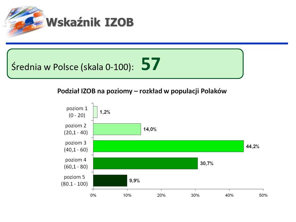 Wskaźnik IZOB Średnia w Polsce (skala 0-100): 57