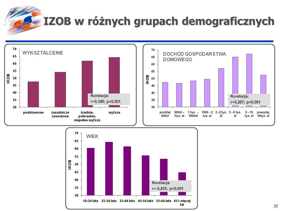 IZOB w różnych grupach demograficznych