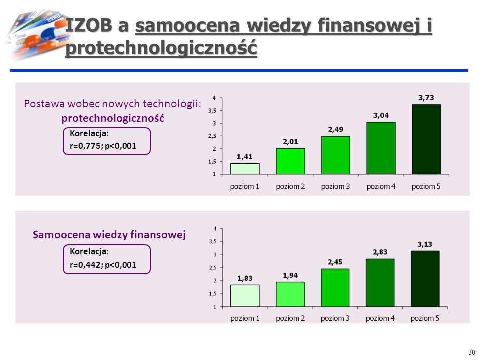 IZOB a samoocena wiedzy finansowej i protechnologiczność