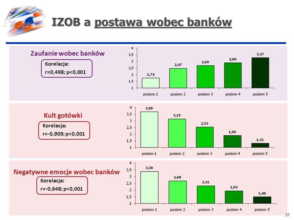 IZOB a postawa wobec banków
