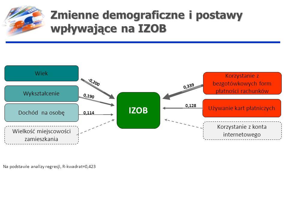 Zmienne demograficzne i postawy wpływające na IZOB
