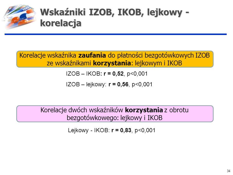Wskaźniki IZOB, IKOB, lejkowy - korelacja