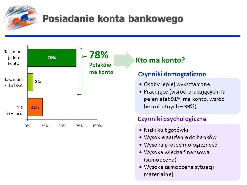 78% Posiadanie konta bankowego Kto ma konto Czynniki demograficzne