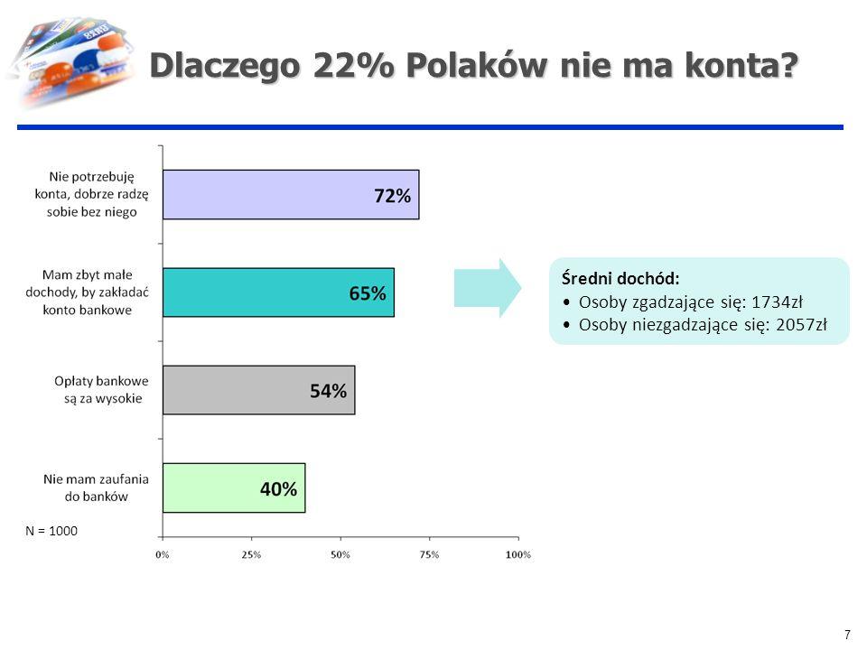 Dlaczego 22% Polaków nie ma konta