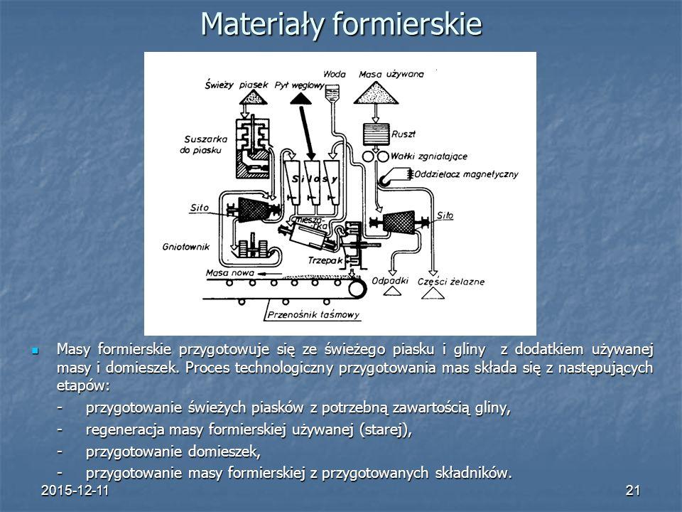 Materiały formierskie
