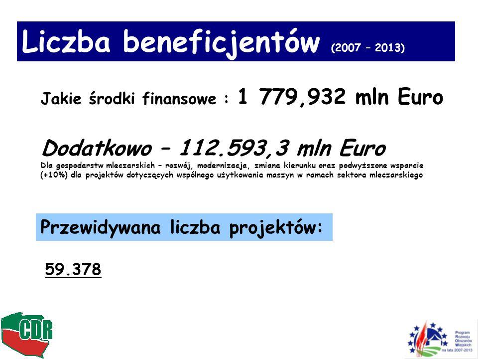 Liczba beneficjentów (2007 – 2013)