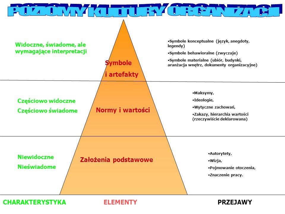 POZIOMY KULTURY ORGANIZACJI