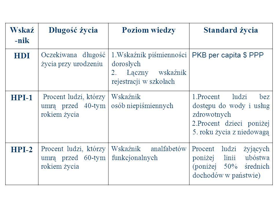 Wskaź-nik Długość życia Poziom wiedzy Standard życia HDI HPI-1 HPI-2