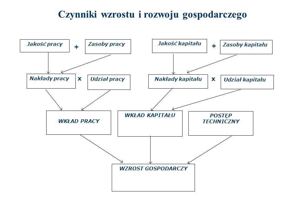 Czynniki wzrostu i rozwoju gospodarczego