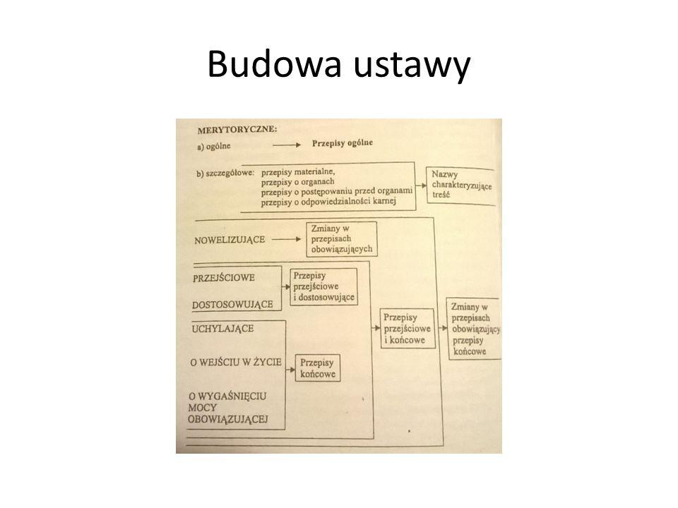 Budowa ustawy