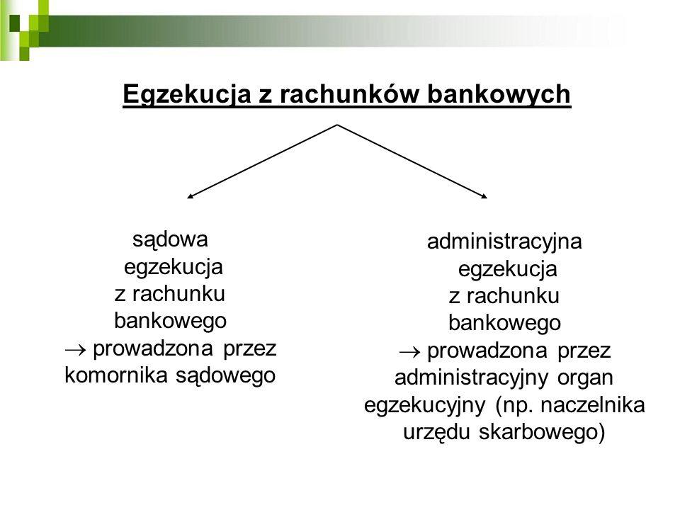 Egzekucja z rachunków bankowych