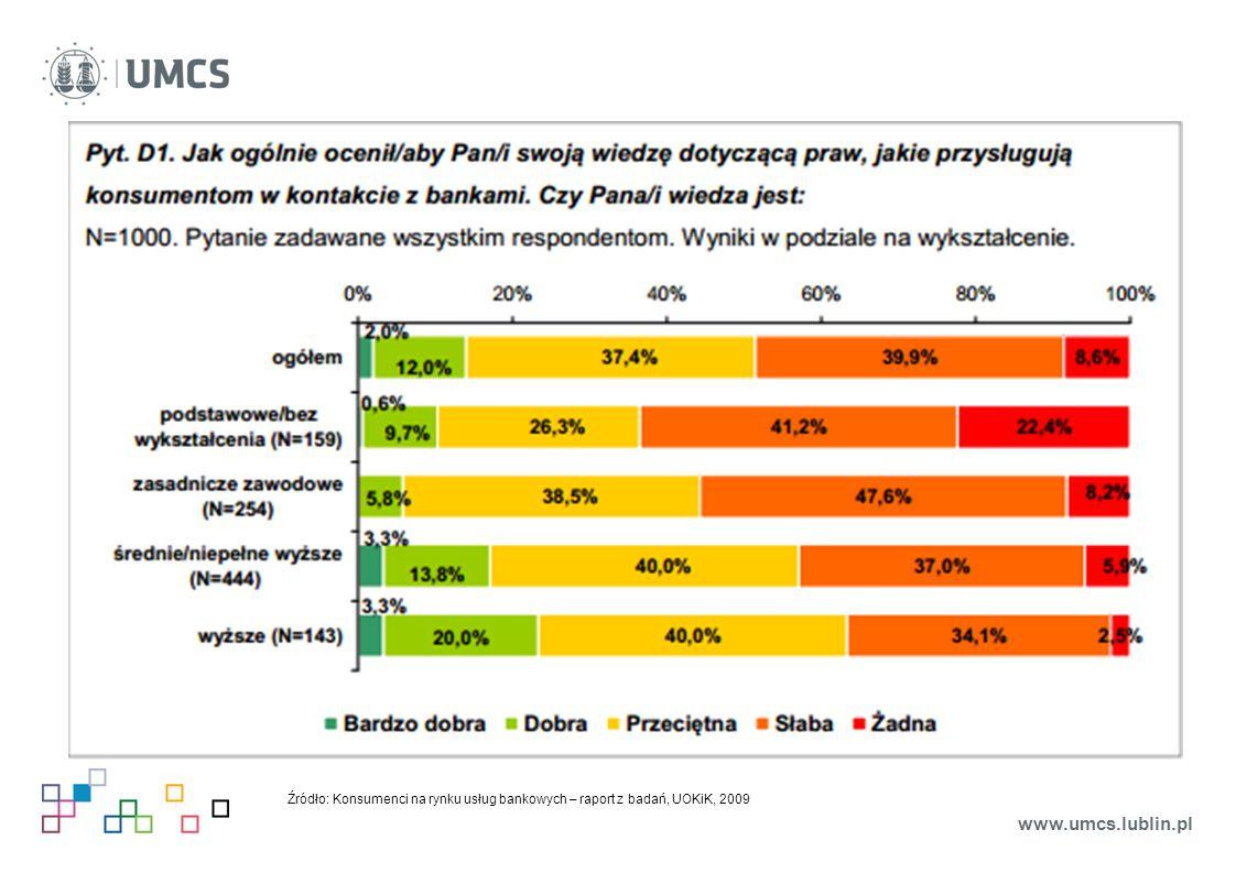 Źródło: Konsumenci na rynku usług bankowych – raport z badań, UOKiK, 2009