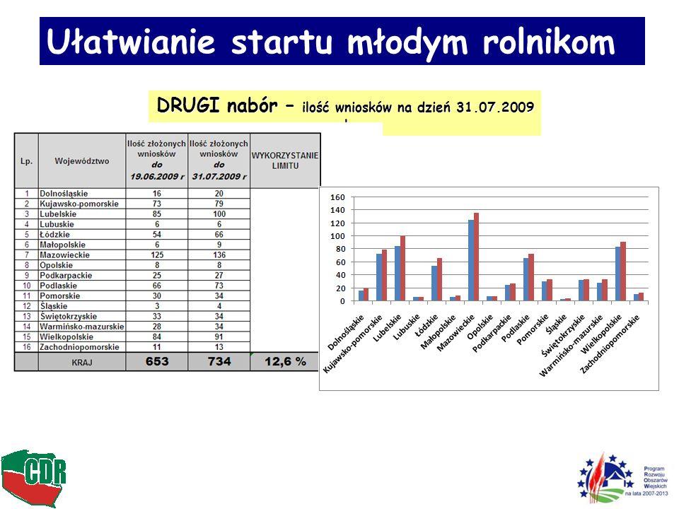 DRUGI nabór – ilość wniosków na dzień 31.07.2009 roku