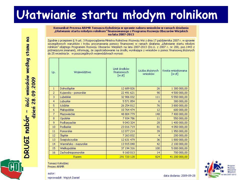 DRUGI nabór – ilość wniosków według stanu na dzień 28.09.2009