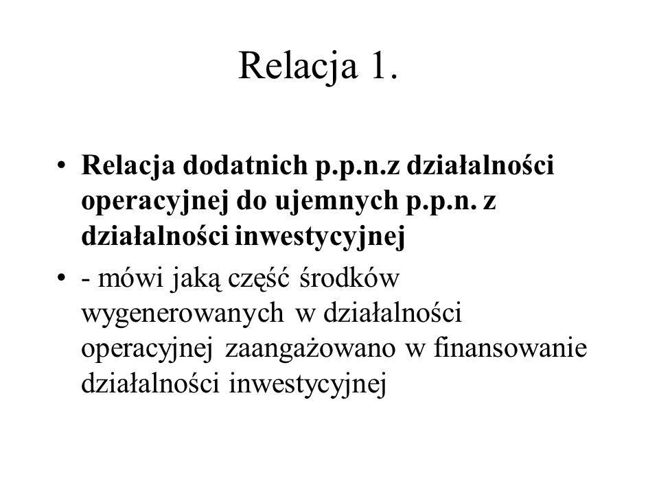 Relacja 1. Relacja dodatnich p.p.n.z działalności operacyjnej do ujemnych p.p.n. z działalności inwestycyjnej.