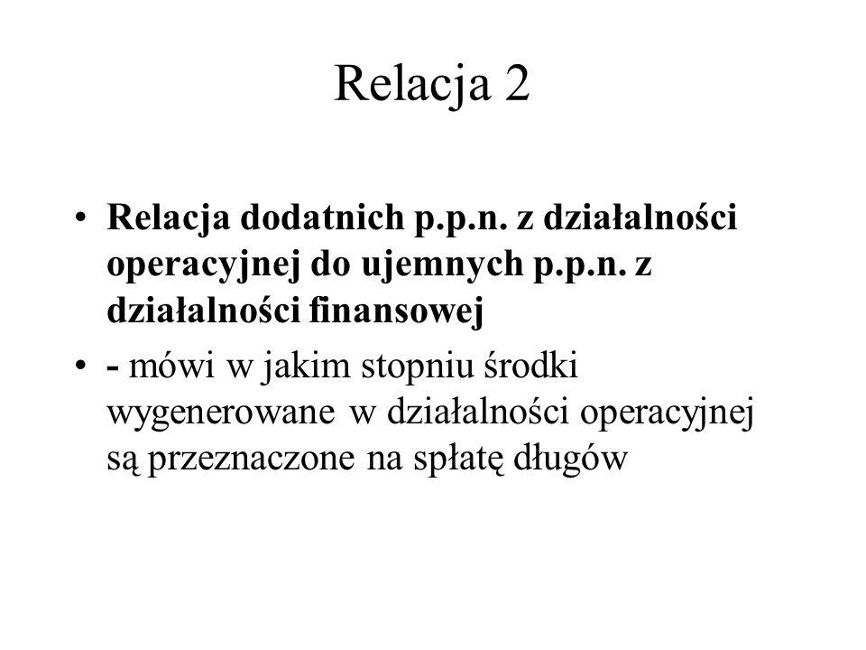 Relacja 2 Relacja dodatnich p.p.n. z działalności operacyjnej do ujemnych p.p.n. z działalności finansowej.