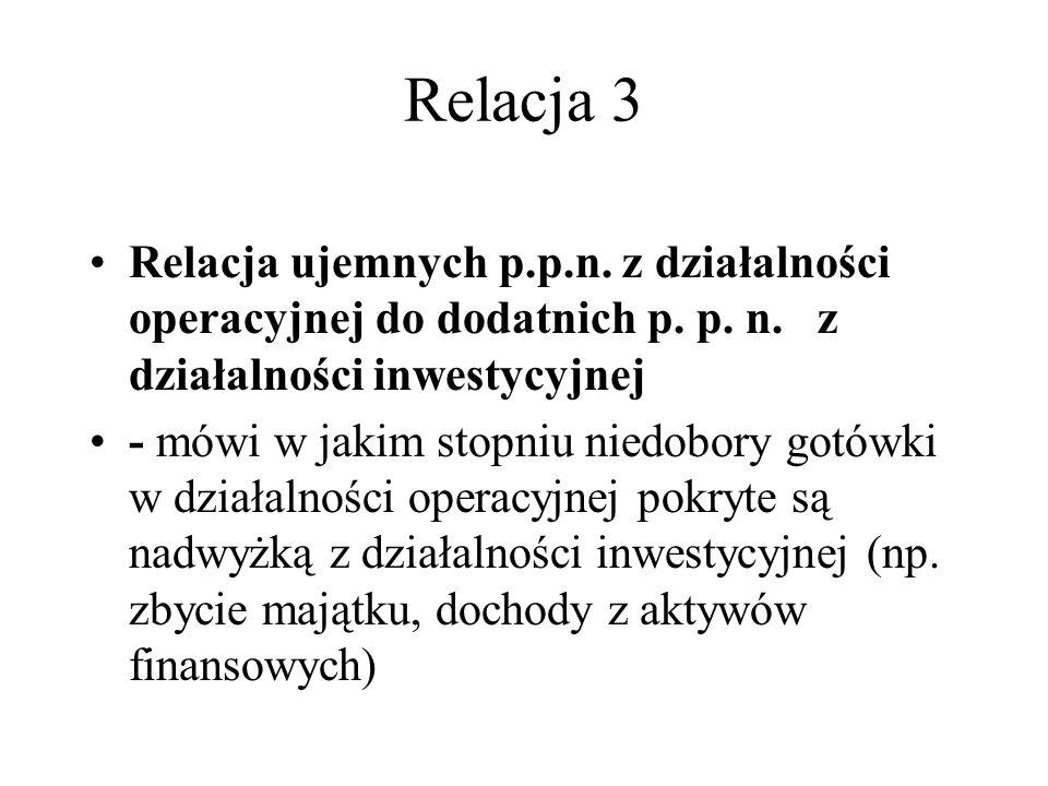 Relacja 3 Relacja ujemnych p.p.n. z działalności operacyjnej do dodatnich p. p. n. z działalności inwestycyjnej.