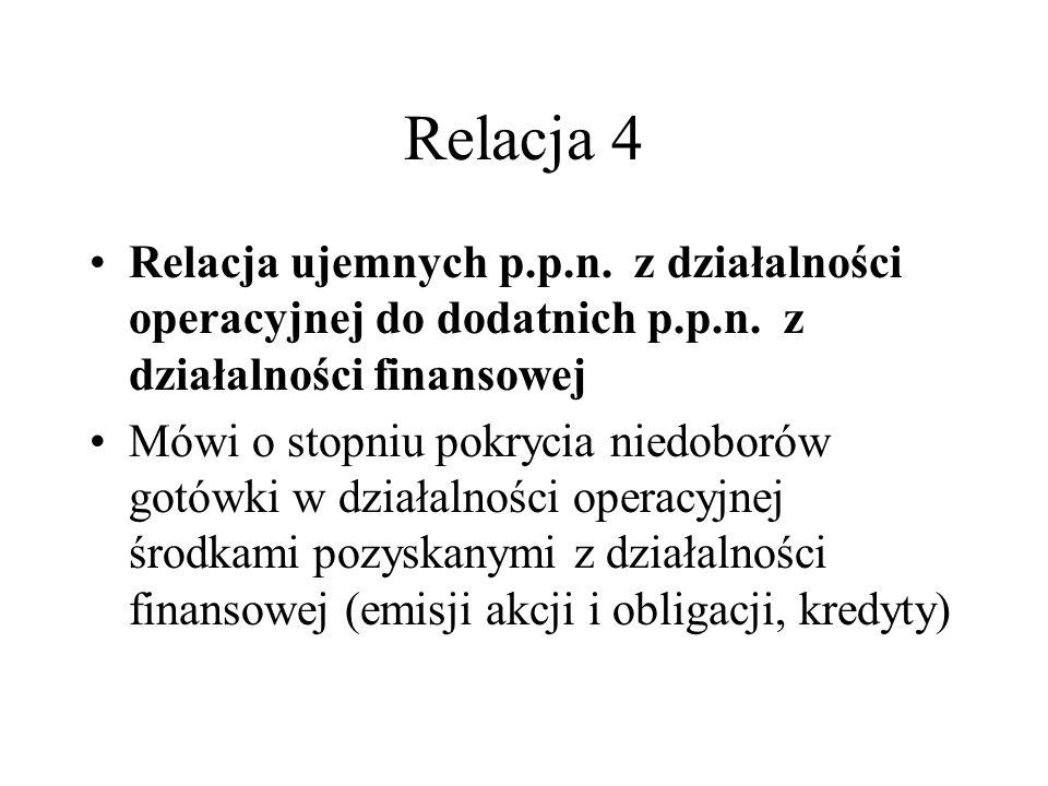 Relacja 4 Relacja ujemnych p.p.n. z działalności operacyjnej do dodatnich p.p.n. z działalności finansowej.