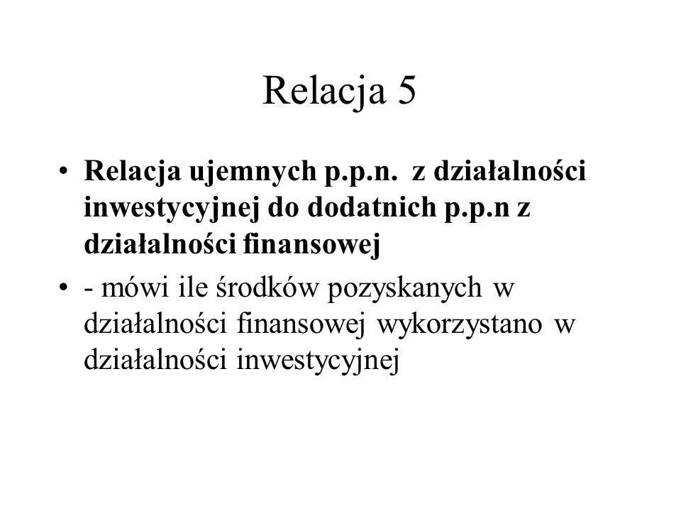 Relacja 5 Relacja ujemnych p.p.n. z działalności inwestycyjnej do dodatnich p.p.n z działalności finansowej.
