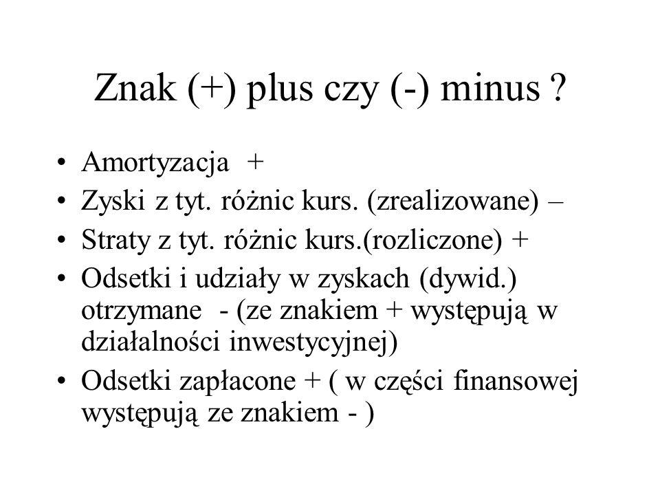 Znak (+) plus czy (-) minus