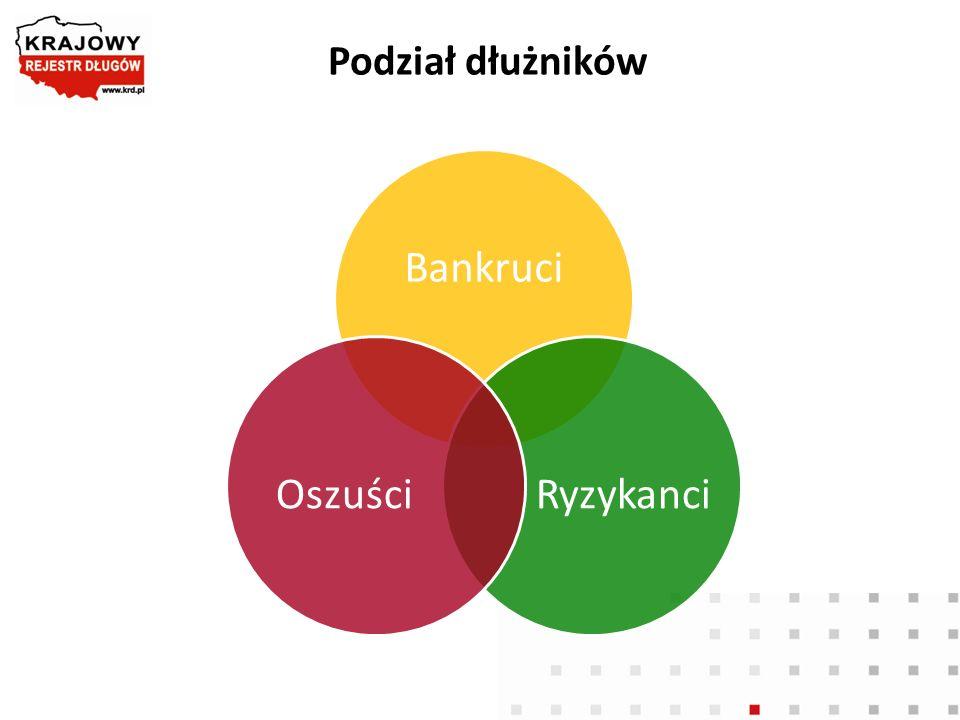 Podział dłużników Bankruci Ryzykanci Oszuści