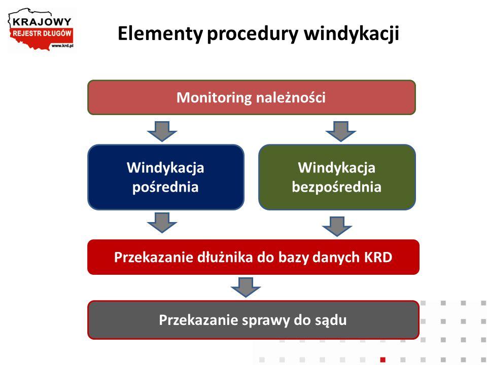 Elementy procedury windykacji