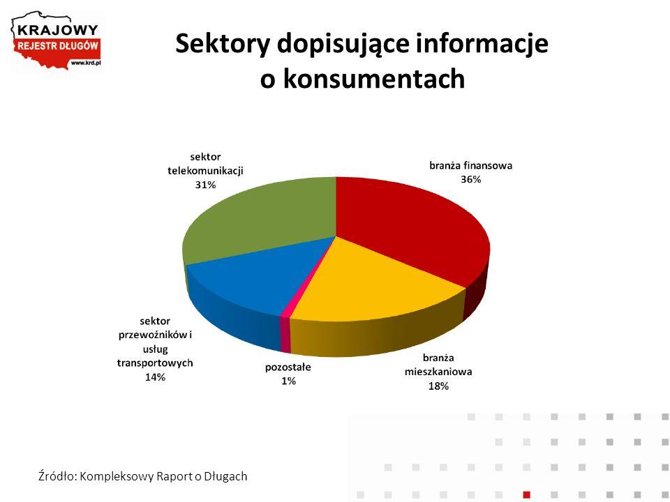 Sektory dopisujące informacje o konsumentach