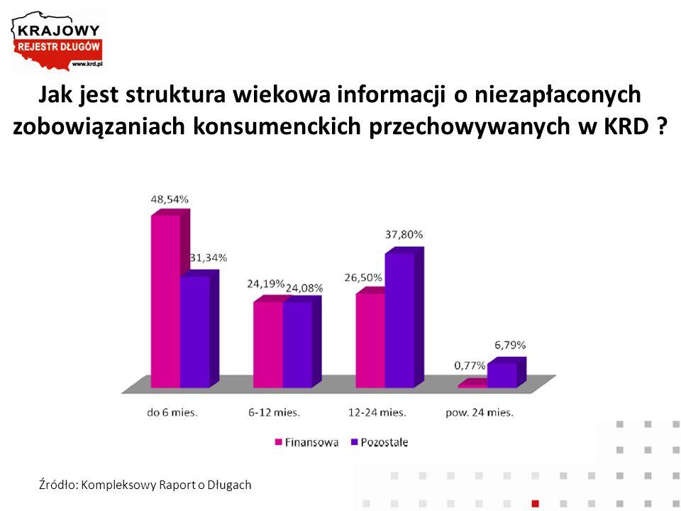 Jak jest struktura wiekowa informacji o niezapłaconych zobowiązaniach konsumenckich przechowywanych w KRD