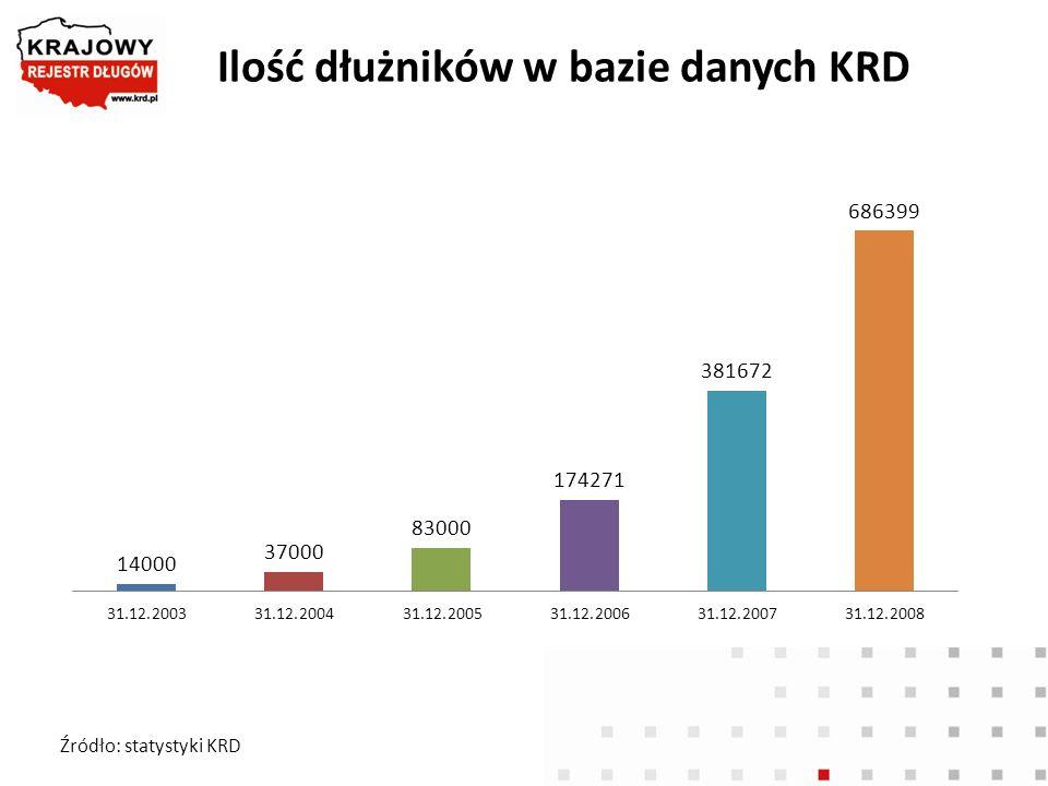 Ilość dłużników w bazie danych KRD