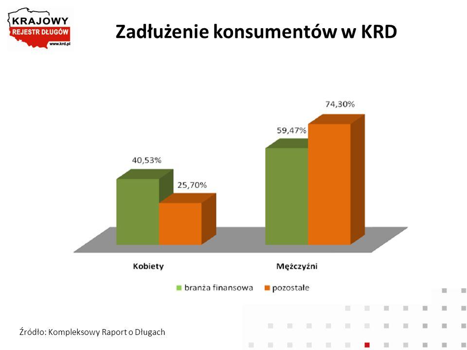 Zadłużenie konsumentów w KRD
